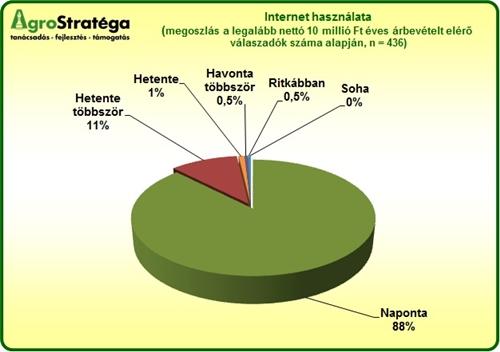 Agrostratéga - internet használat