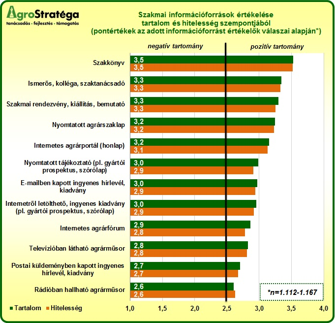 AgroStratega.hu - infromációk értékelése