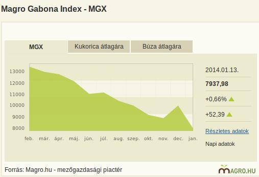 Magro Gabona Index, azaz MGX