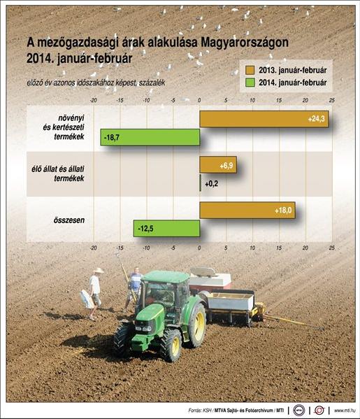 A mezőgazdasági termelői árak alakulása Magyarországon 2013. január-február 2014. január-február, Forrás: MTI