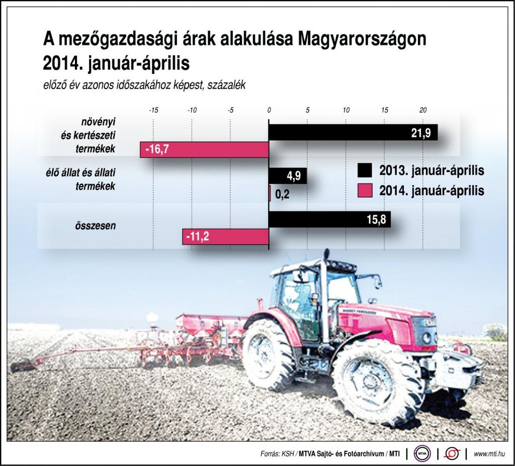 A csökkenés a növényárak csökkenésének köszönhető    Grafikon: MTI