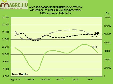 A Magro gabonaindex értékének változása a kukorica és a búza árának függvényében
