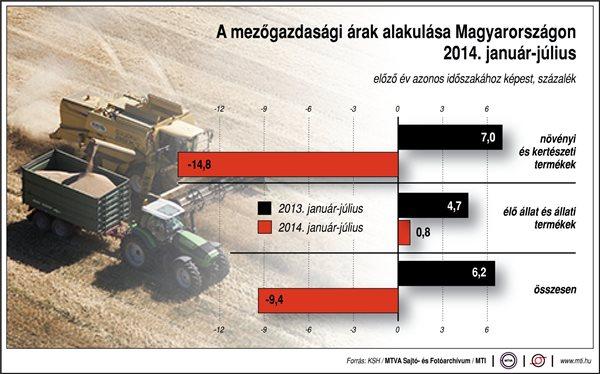 A növényi- és kertészeti termékek ára csökkent, az állati termékeké nőtt Forrás: MTI