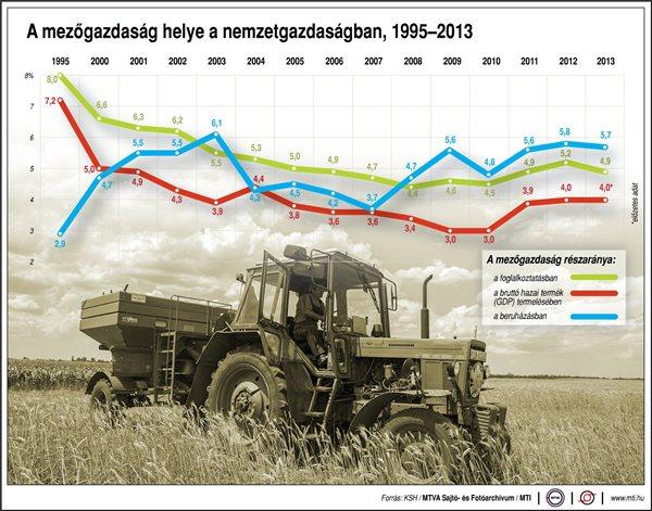 A mezőgazdaság helye a nemzetgazdaságban, 1995-2013 A mezőgazdaság részaránya: a foglalkoztatásban, a bruttó hazai termék (GDP) termelésében, a beruházásban