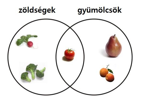 A paradicsom a köztudatban erősen él, mint zöldség, növénytanilag azonban a gyümölcsök közé tartozik.