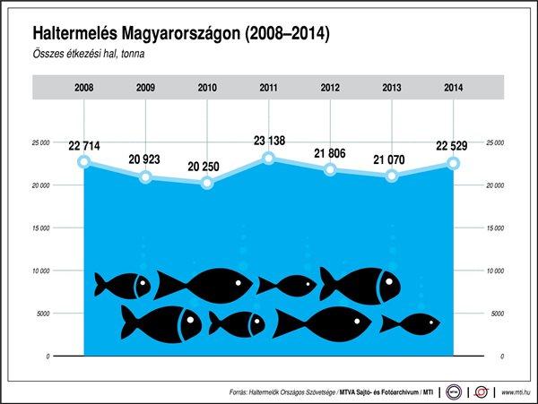 Az elmúlt években nem nagyon változott a megtermelt hal mennyisége Magyarországon