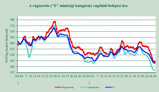 Mélyponton a vágósertés ára Európában.