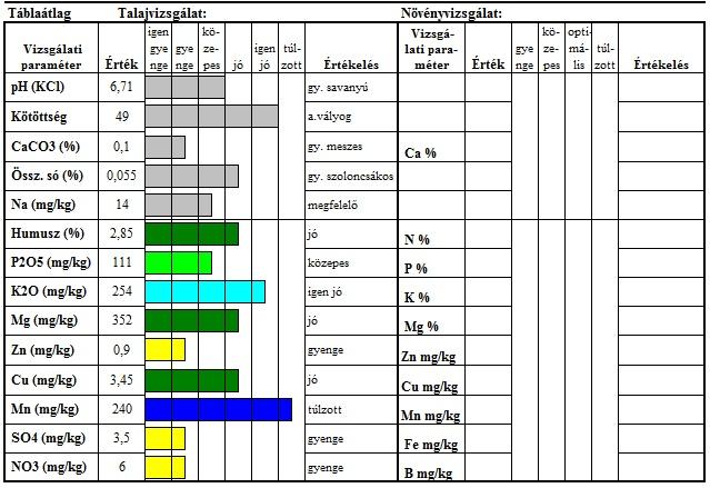 Talajvizsgálati eredmény értelmezése szoftverrel (forrás: Démétér Biosystems)
