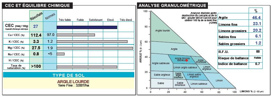 Kation-kicserélődési kapacitás és talajmechanikai vizsgálat eredménye (forrás: Aurea)