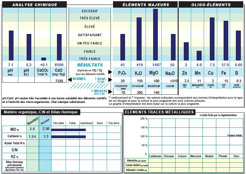 Makroelemek, mikroelemek, szervesanyag- és széntartalom vizsgálata (forrás: Aurea)