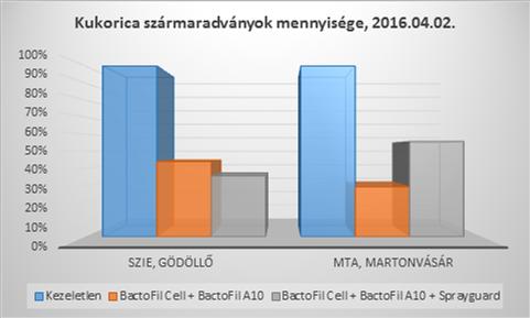 A BactoFil® Cell alkalmazása 56-71%-kal csökkentette a szármaradványok mennyiségét a kezeletlenhez képest.