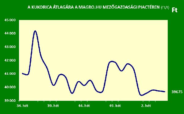A kukorica átlagárának alakulása