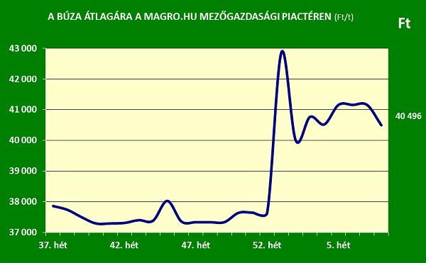 A búza átlagárának alakulása