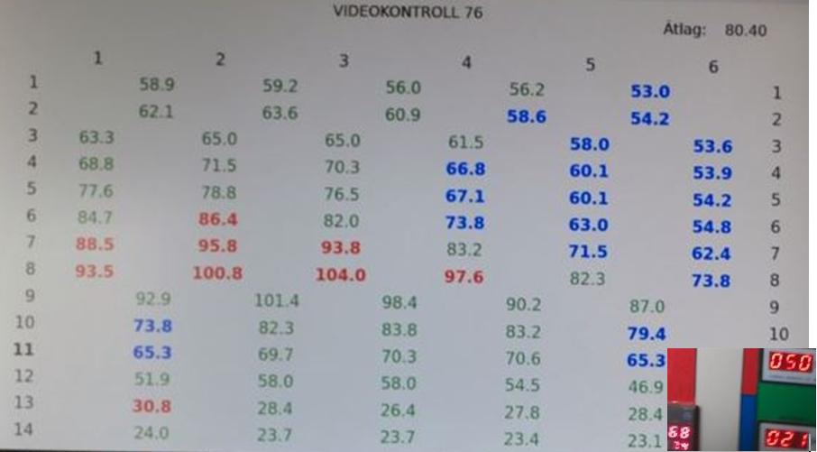 5. ábra A szárító kezelője korábban csak a kis képen lévő adatokra támaszkodhatott