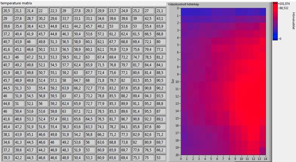 3. ábra A szárító jobb felében 95 C°-os, míg azonos szinten a bal oldalon 45 C°-os a termény hőmérséklete, az eltérést a kazánoldali aszimmetrikus hőterhelés okozza (Forrás: terményszárítás.hu)