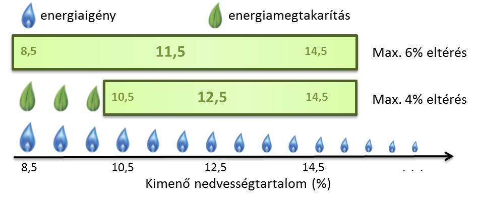 4. ábra Energiamegtakarítás szárítás közben, ha a száraz termény átlagos nedvességtartalmát a sikeres műszaki korrekció eredményeként, kontrolláltan 1%-kal feljebb visszük