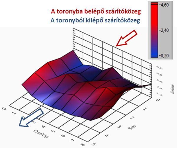 1. ábra A hűtőzóna első sorában, minden egyes légcsatornából öt ponton vettünk mintát, így a nedvességtartalom horizontálisan jellemző eltérése adódott a vizsgált szárítóra.