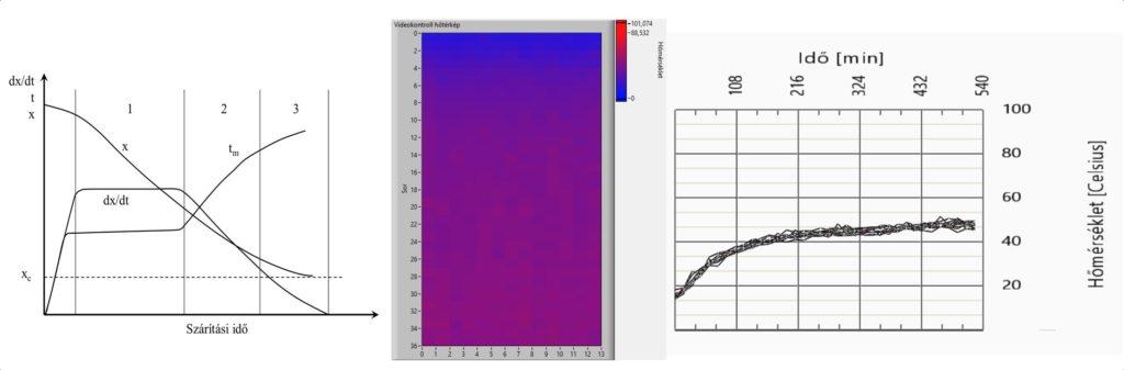 """3. ábra A termény felmelegedésének """"tm"""" elméleti görbéje A bal oldalon (maghőmérséklet), egy már optimalizált szárító hőképe (középen) és az ehhez tartozó maghőmérsékleti görbe a gyakorlatban, a kukoricaszárítás folyamatában mért adatokkal ábrázolva (jobbra)"""