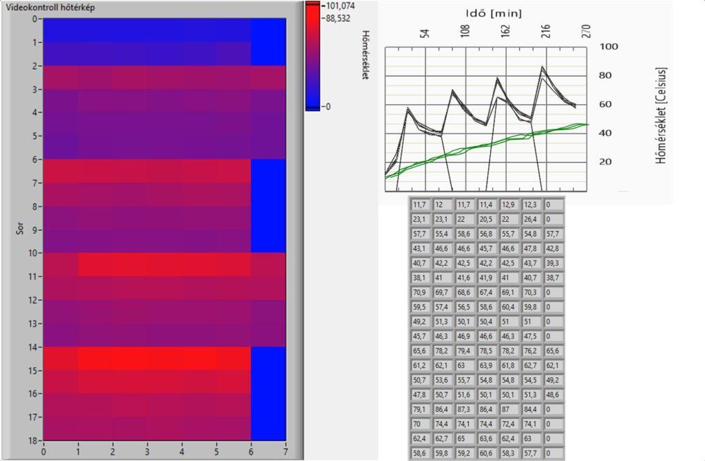 """7. ábra Az egyenlőtlen struktúra a maghőmérséklet többszöri ugrásszerű növekedését okozza. Ezen a szárítón az látszik, hogy a kilépőoldalon (""""hideg oldal"""") soronként 6 és 7 db légcsatorna váltakozik."""