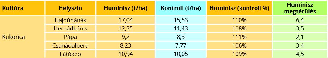 A Huminisz technológiával kezelt és a kontroll terület hozamát, a Huminisz technológia kontrollhoz viszonyított hatását, és Huminisz technológia 42.000 Ft/tonna kukorica árral számolt megtérülését mutatja