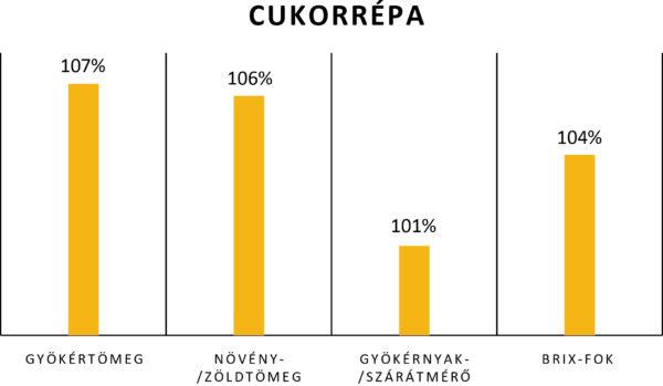 A Huminisz technológia hatása a cukorrépa paramétereire (üzemi tesztek, 2017) – a kontroll terület (100%) arányában