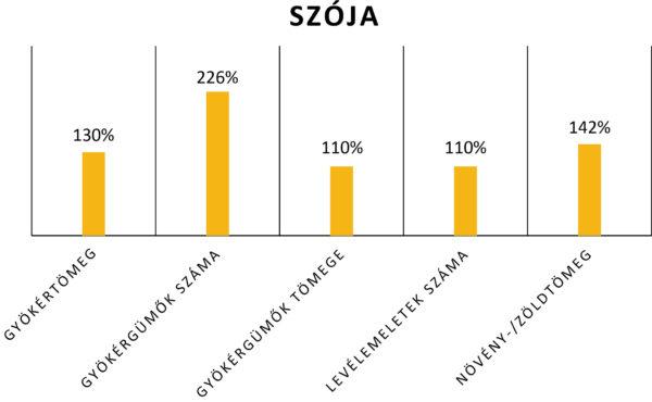A Huminisz technológia hatása a szója különböző paramétereire (Üzemi tesztek, 2016 - 2017) - a kontroll terület eredményéhez (100%) viszonyítva