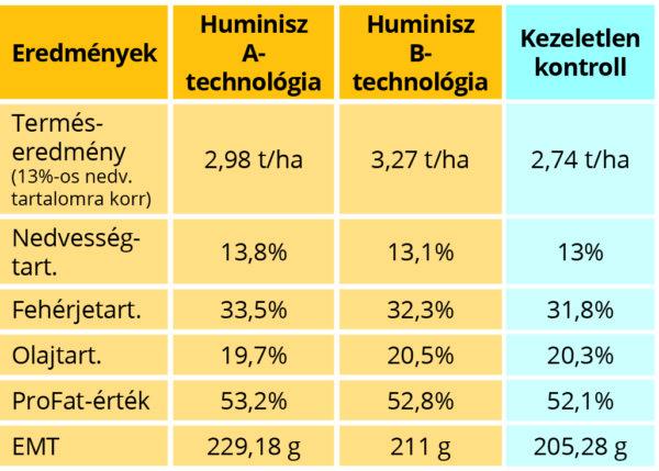 Huminisz-technológiai kísérlet szójában (Lajtamag Kft. 2017)