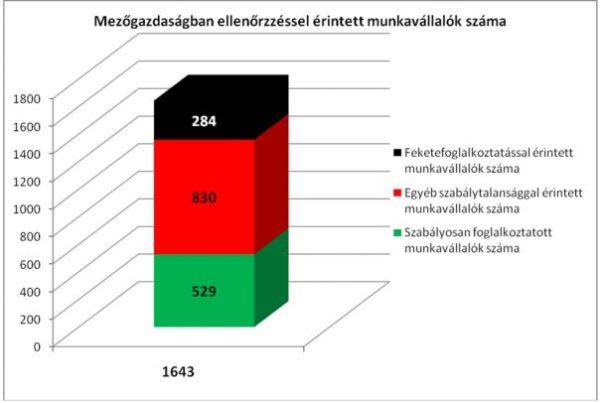 Jelentősen csökkent az illegálisan foglalkoztatottak száma a mezőgazdaságban (Grafikon: Pénzügyminisztérium)
