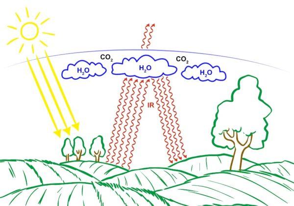 Az üvegházhatás folyamatábrája