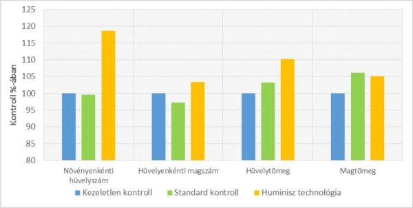 3. ábra. A zöldborsó hozamparamétereinek alakulása kontroll%-ában (Hajdúdorog, 2018)