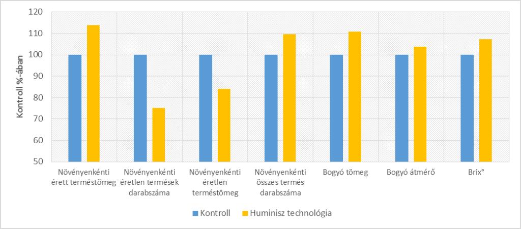 4. ábra. A paradicsom hozamparamétereinek alakulása kontroll%-ában (Kamut, 2018)