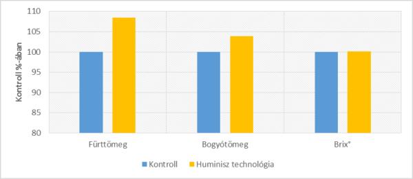 6. ábra. Huminisz technológiával kezelt 'Sárga muskotály' szőlő hozamparamétereinek alakulása kontroll%-ában (Bodrogkeresztúr, 2018)