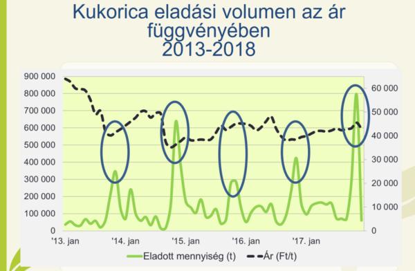 Ahogy a grafikon is mutatja, a legnagyobb megtérüléshez fontos, hogy a gabonaértékesítés megfelelő időpontban történjen