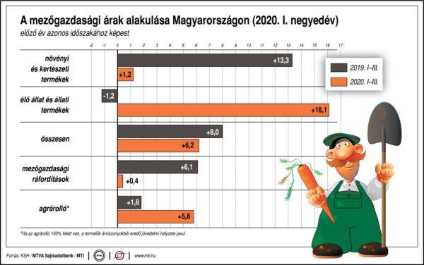 Így változtak a termelői árak Magyarországon az első negyedévben