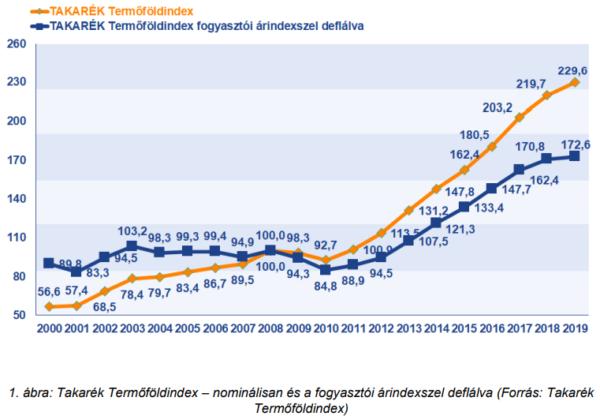 Egyre kisebb mértékben drágul a magyar termőföld