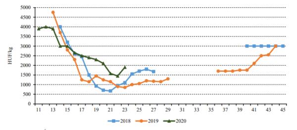 A szamóca belföldi termelői ára a Budapesti Nagybani Piacon 2018-2020. Forrás: NAIK AKI PÁIR, AGRÁRPIACI JELENTÉSEK ZÖLDSÉG, GYÜMÖLCS ÉS BOR