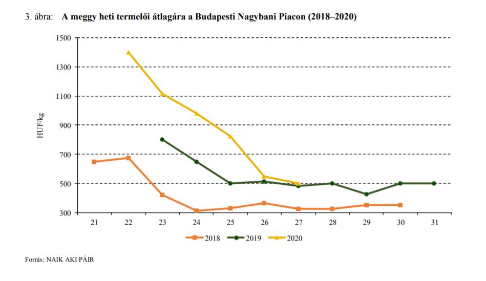 A meggy heti termelői átlagára a Budapesti Nagybani Piacon (2018–2020)