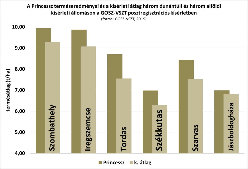 A Princessz terméseredményei megelőzik a konkurencia átlagát