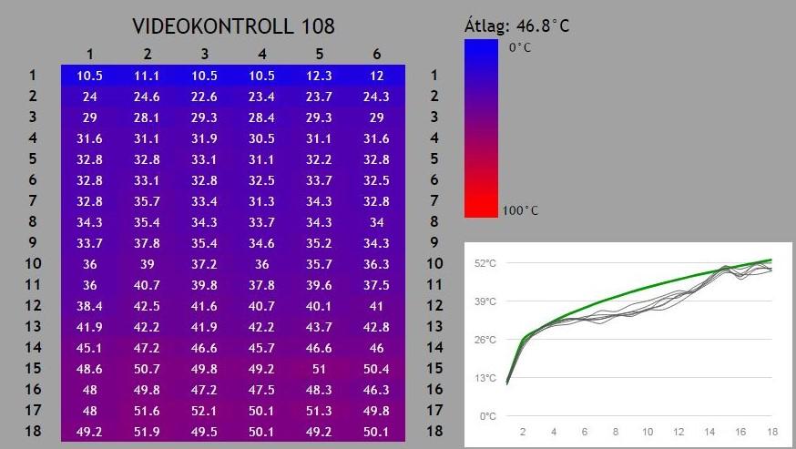 A berendezés a terménytömegen áthaladó forró levegő hőmérsékletét méri a kilépés pillanatában, ellenőrizhetővé téve a szárítási folyamatot