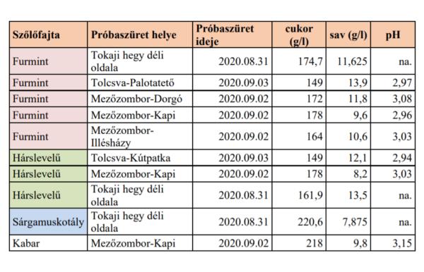 Az önkéntes must minták cukor, sav és pH értékei: Forrás: Tokaji Kutatóintézet
