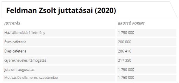 Feldman Zsolt juttatásai (2020) - Forrás: Kormany.hu alapján Napi.hu