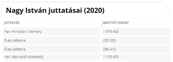 Nagy István juttatásai (2020) Forrás: Kormany.hu alapján Napi.hu