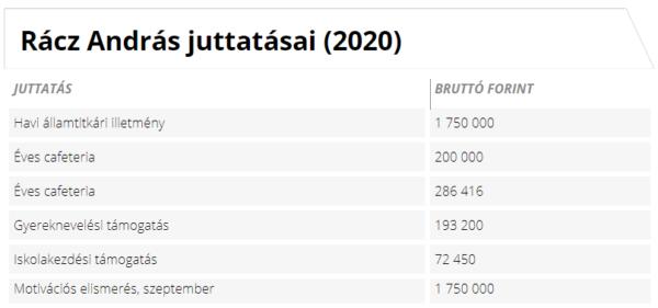 Rácz András államtitkár juttatásai (2020) Forrás: Kormany.hu alapján Napi.hu