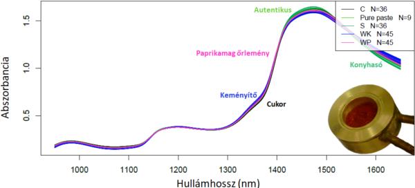 Különböző anyagokkal hamisított paradicsomsűrítmények közeli infravörös spektrumai (Forrás: Vitális Flóra)