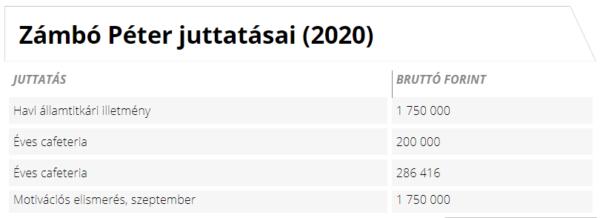 Zámbó Péter államtitkár juttatásai (2020) Forrás: Kormany.hu alapján Napi.hu
