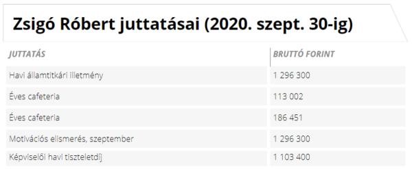 Zsigó Róbert államtitkár juttatásai (2020) Forrás: Kormany.hu alapján Napi.hu