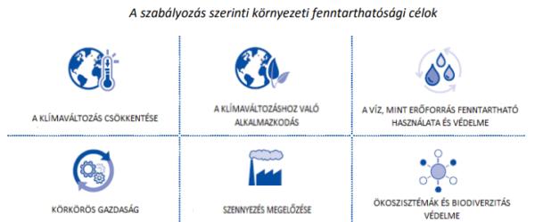 A szabályozás szerinti környezeti fenntarthatósági célok - Forrás: MNB