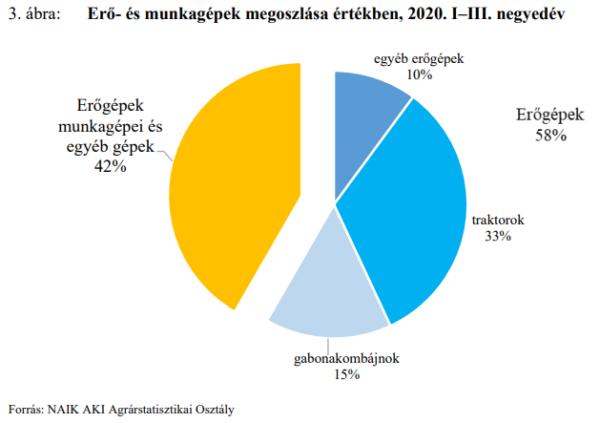 A NAIK Agrárgazdasági Kutatóintézet Mezőgazdasági gépek forgalma című statisztikai jelentés vonatkozó diagramja